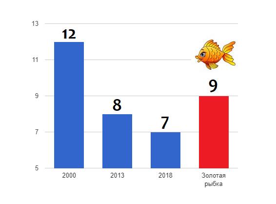 Не будь золотой рыбкой (кое-что о работе мозга)